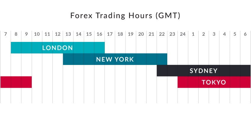 The Forex Market Is Open For Trading 24 Hours Per Day 5 Days Week And Traditionally Separated Into Three Sessions That Overlap Throughout