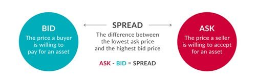 Day trading and bid ask spread