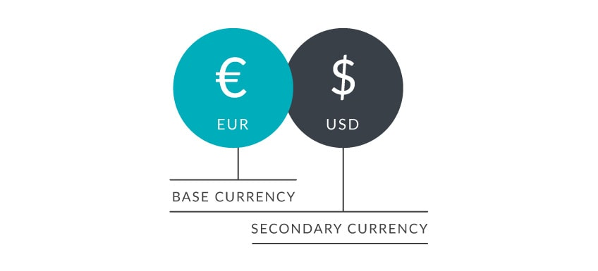 How Are Currencies Traded on the Forex Market?